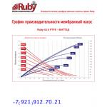 Мембранный пневматический насос AlphaDynamic RUBY 115P-P-TPT-F