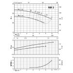 Моноблочный центробежный насос Calpeda NMM-2
