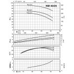 Моноблочный центробежный насос Calpeda NM-40