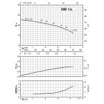 Моноблочный центробежный насос Calpeda NMM-1