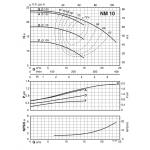 Моноблочный центробежный насос для воды Calpeda NMM-10