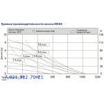 Мембранный пневматический насос MK80-PP